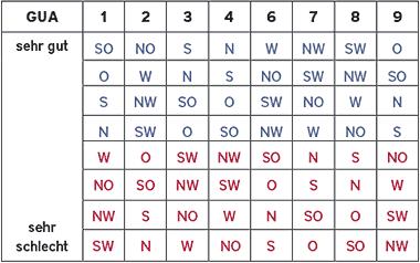 Ba Gua Tabelle