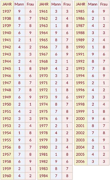 Feng Shui Gua Zahlen
